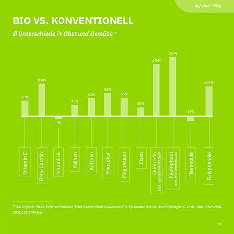 Gestaltung von Anna Sette: Infografik, Tabelle um Bio vs. Konventionell zu vergleichen