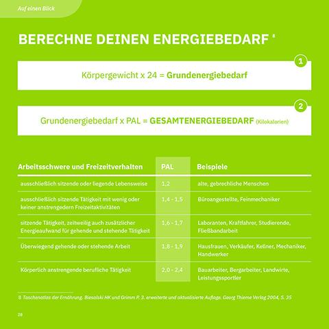 Gestaltung von Anna Sette: Infografik